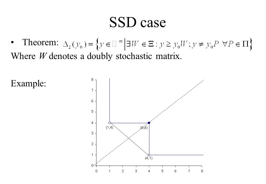 SSD case Theorem: Where W denotes a doubly stochastic matrix. Example: