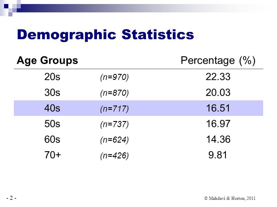 - 2 - © Mahdavi & Horton, 2011 Demographic Statistics Age GroupsPercentage (%) 20s (n=970) 22.33 30s (n=870) 20.03 40s (n=717) 16.51 50s (n=737) 16.97 60s (n=624) 14.36 70+ (n=426) 9.81