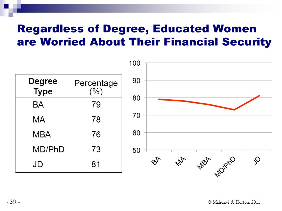 - 39 - © Mahdavi & Horton, 2011 Degree Type Percentage (%) BA79 MA78 MBA76 MD/PhD73 JD81 Regardless of Degree, Educated Women are Worried About Their Financial Security