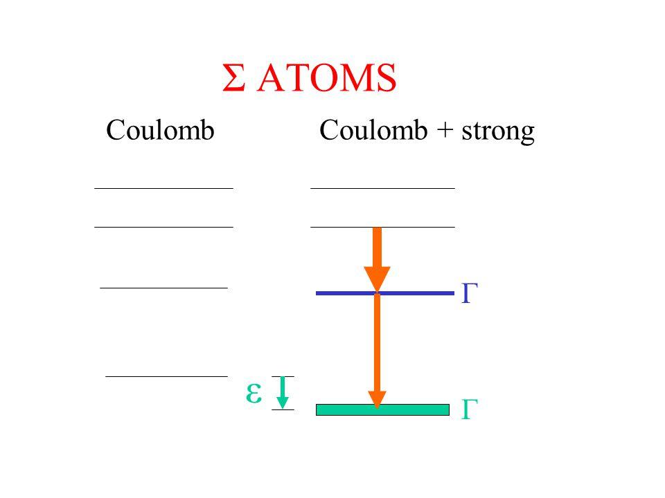 Σ ATOMS Coulomb Coulomb + strong Γ ε Γ Γ