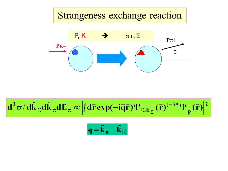 Π+ spectrum in the (K-,π+) Brookhaven experiments.