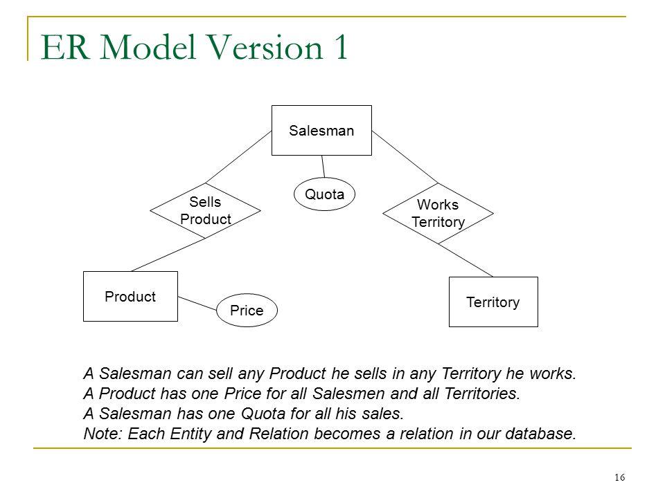 16 ER Model Version 1 Product Salesman Territory Sells Product Works Territory Quota Price A Salesman can sell any Product he sells in any Territory he works.