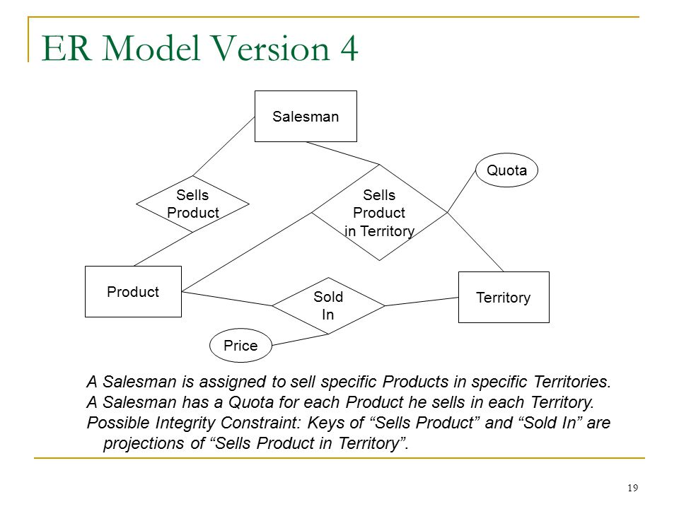 19 ER Model Version 4 Product Salesman Territory Sells Product Sells Product in Territory Quota Price A Salesman is assigned to sell specific Products