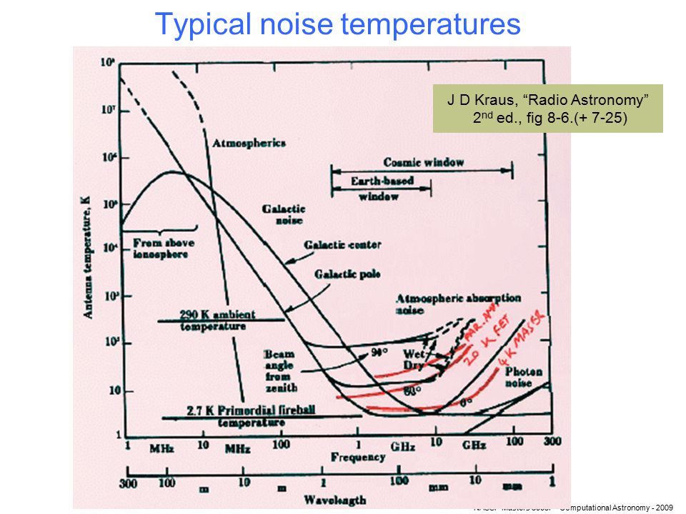NASSP Masters 5003F - Computational Astronomy - 2009 Typical noise temperatures J D Kraus, Radio Astronomy 2 nd ed., fig 8-6.(+ 7-25)