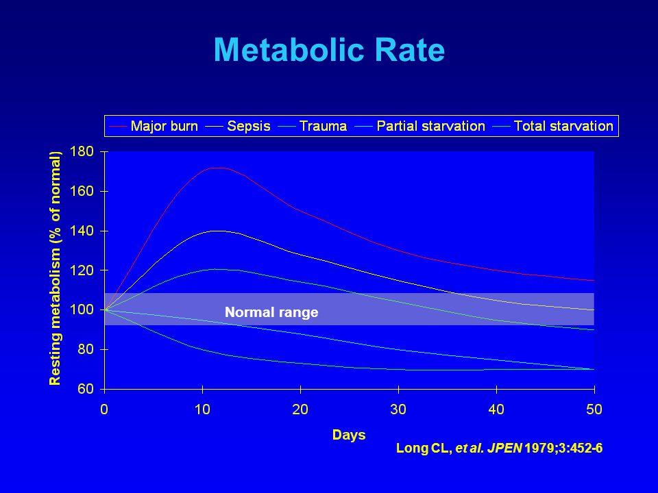 Metabolic Rate Long CL, et al. JPEN 1979;3:452-6 Normal range