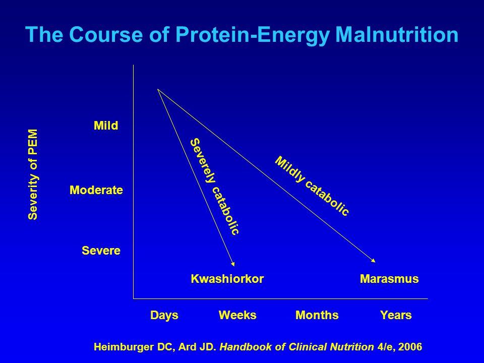 The Course of Protein-Energy Malnutrition Mild Moderate Severe Severity of PEM DaysWeeksMonthsYears KwashiorkorMarasmus Severely catabolic Mildly catabolic Heimburger DC, Ard JD.