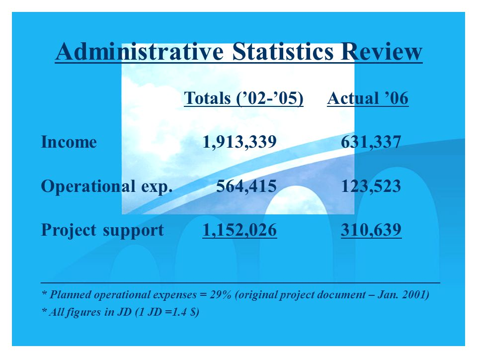 Administrative Statistics Review Totals ('02-'05)Actual '06 Income 1,913,339 631,337 Operational exp.