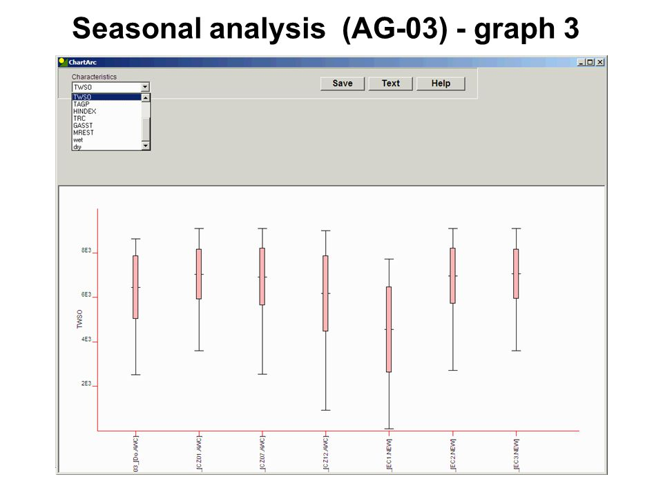 Seasonal analysis (AG-03) - graph 3