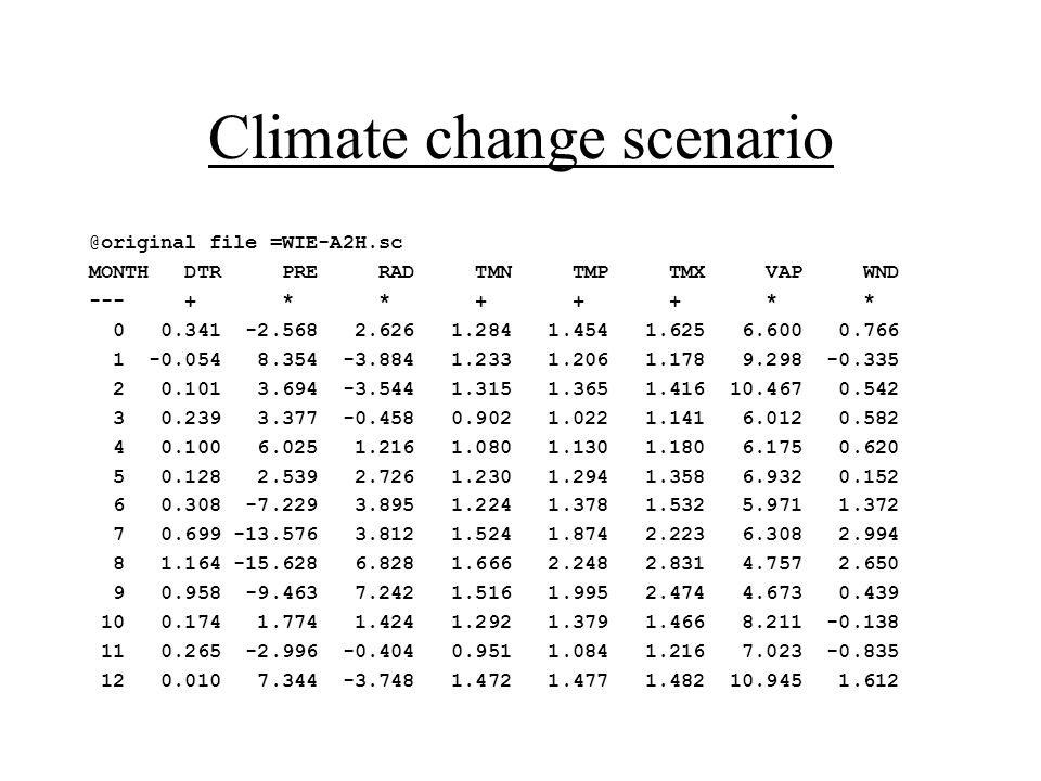 Climate change scenario @original file =WIE-A2H.sc MONTH DTR PRE RAD TMN TMP TMX VAP WND --- + * * + + + * * 0 0.341 -2.568 2.626 1.284 1.454 1.625 6.600 0.766 1 -0.054 8.354 -3.884 1.233 1.206 1.178 9.298 -0.335 2 0.101 3.694 -3.544 1.315 1.365 1.416 10.467 0.542 3 0.239 3.377 -0.458 0.902 1.022 1.141 6.012 0.582 4 0.100 6.025 1.216 1.080 1.130 1.180 6.175 0.620 5 0.128 2.539 2.726 1.230 1.294 1.358 6.932 0.152 6 0.308 -7.229 3.895 1.224 1.378 1.532 5.971 1.372 7 0.699 -13.576 3.812 1.524 1.874 2.223 6.308 2.994 8 1.164 -15.628 6.828 1.666 2.248 2.831 4.757 2.650 9 0.958 -9.463 7.242 1.516 1.995 2.474 4.673 0.439 10 0.174 1.774 1.424 1.292 1.379 1.466 8.211 -0.138 11 0.265 -2.996 -0.404 0.951 1.084 1.216 7.023 -0.835 12 0.010 7.344 -3.748 1.472 1.477 1.482 10.945 1.612