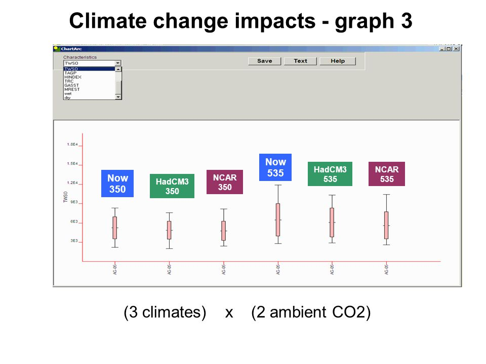 Climate change impacts - graph 3 (3 climates) x (2 ambient CO2) Now 350 Now 535 HadCM3 350 NCAR 350 HadCM3 535 NCAR 535