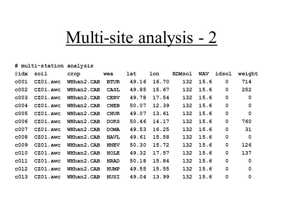 Multi-site analysis - 2 # multi-station analysis @idx soil crop wea lat lon RDMsol WAV idsol weight c001 CZ01.awc WHhan2.CAB BTUR 49.16 16.70 132 15.6 0 714 c002 CZ01.awc WHhan2.CAB CASL 49.85 15.67 132 15.6 0 252 c003 CZ01.awc WHhan2.CAB CERV 49.78 17.54 132 15.6 0 0 c004 CZ01.awc WHhan2.CAB CHEB 50.07 12.39 132 15.6 0 0 c005 CZ01.awc WHhan2.CAB CHUR 49.07 13.61 132 15.6 0 0 c006 CZ01.awc WHhan2.CAB DOKS 50.46 14.17 132 15.6 0 760 c007 CZ01.awc WHhan2.CAB DOMA 49.53 16.25 132 15.6 0 31 c008 CZ01.awc WHhan2.CAB HAVL 49.61 15.58 132 15.6 0 0 c009 CZ01.awc WHhan2.CAB HNEV 50.30 15.72 132 15.6 0 126 c010 CZ01.awc WHhan2.CAB HOLE 49.32 17.57 132 15.6 0 137 c011 CZ01.awc WHhan2.CAB HRAD 50.18 15.84 132 15.6 0 0 c012 CZ01.awc WHhan2.CAB HUMP 49.55 15.55 132 15.6 0 0 c013 CZ01.awc WHhan2.CAB HUSI 49.04 13.99 132 15.6 0 0