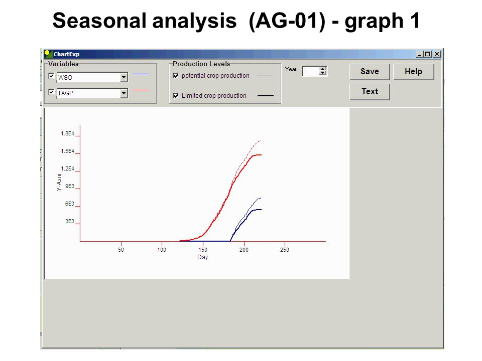 Seasonal analysis (AG-01) - graph 1