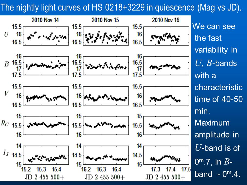 The nightly light curves of HS 0218+3229 in quiescence (Mag vs JD). We can see the fast variability in U, B -bands with a characteristic time of 40-50