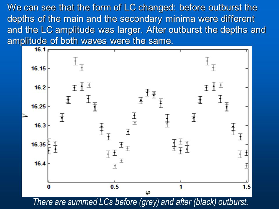 We can see that the form of LC changed: before outburst the depths of the main and the secondary minima were different and the LC amplitude was larger.