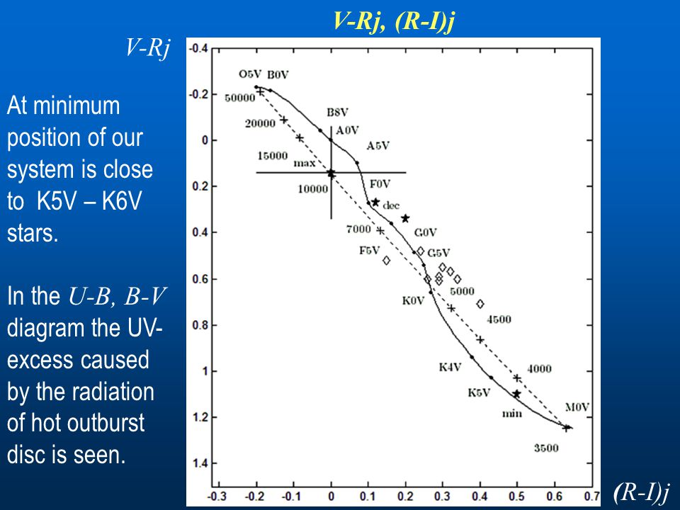 At minimum position of our system is close to K5V – K6V stars.