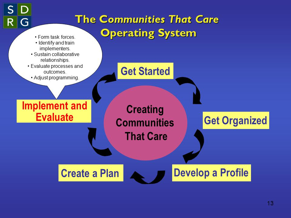 13 The Communities That Care Operating System Creating Communities That Care Get Started Get Organized Develop a Profile Create a Plan Implement and E
