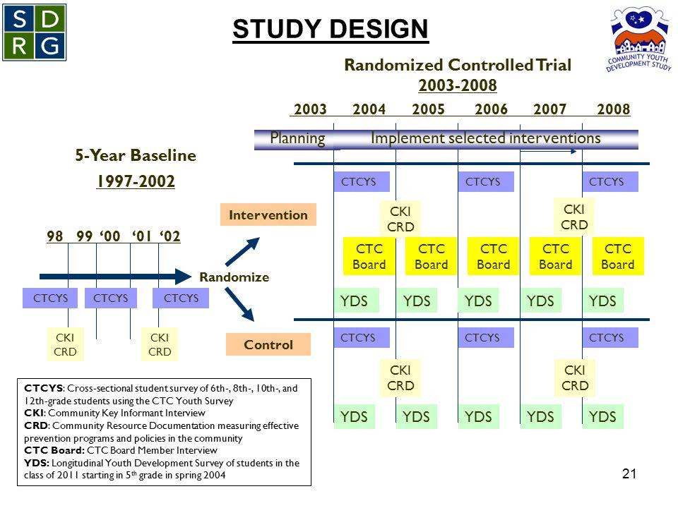 21 STUDY DESIGN Randomized Controlled Trial 2003-2008 Randomize 5-Year Baseline 1997-2002 98 99 '00 '01 '02 CKI CRD 2003 2004 2005 2006 2007 2008 Cont