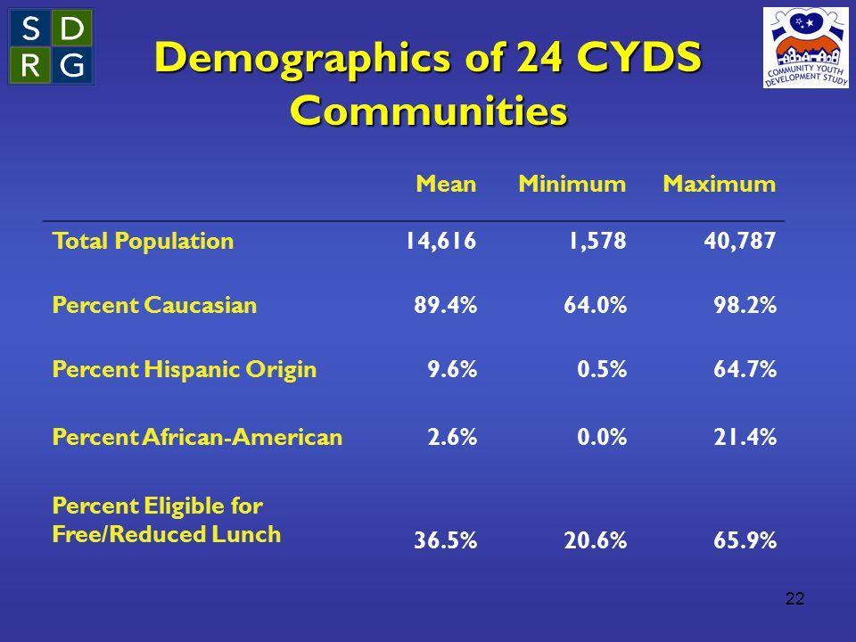 22 Demographics of 24 CYDS Communities MeanMinimumMaximum Total Population14,6161,57840,787 Percent Caucasian89.4%64.0%98.2% Percent Hispanic Origin Percent African-American Percent Eligible for Free/Reduced Lunch 9.6% 2.6% 36.5% 0.5% 0.0% 20.6% 64.7% 21.4% 65.9%