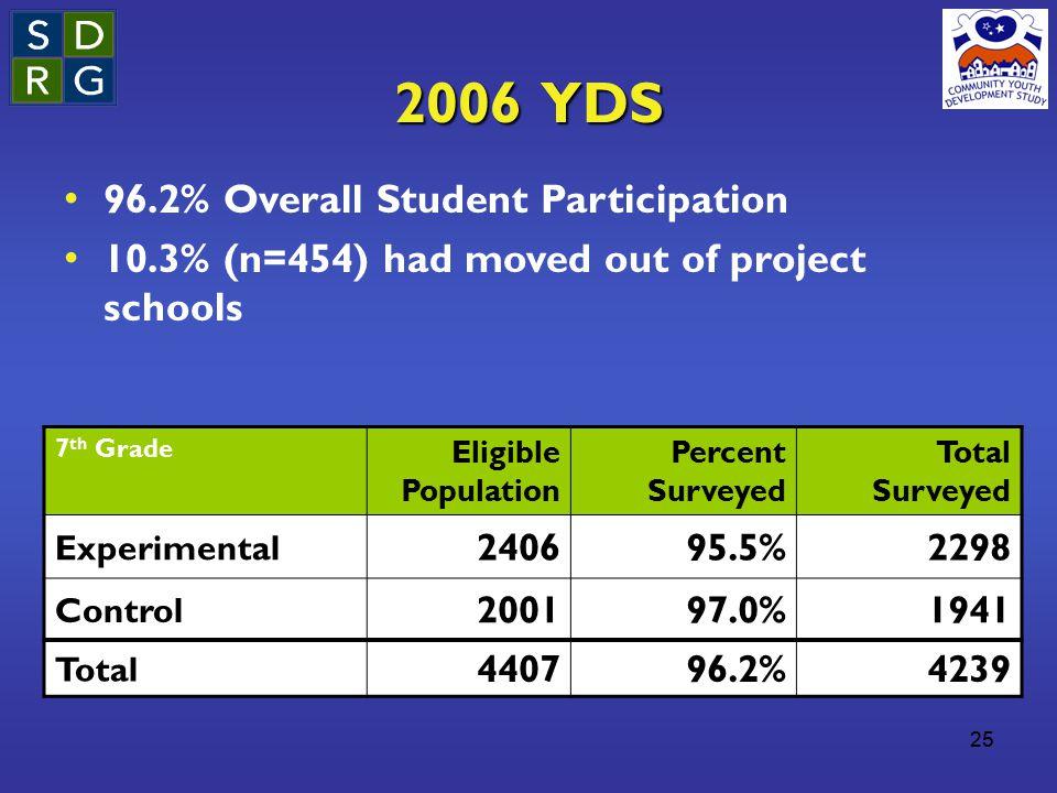 25 2006 YDS 7 th Grade Eligible Population Percent Surveyed Total Surveyed Experimental 240695.5%2298 Control 200197.0%1941 Total 440796.2%4239 96.2%
