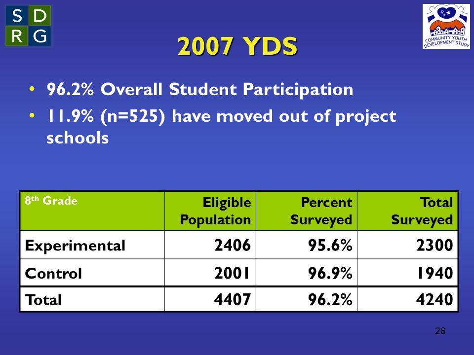26 2007 YDS 8 th Grade Eligible Population Percent Surveyed Total Surveyed Experimental 240695.6%2300 Control 200196.9%1940 Total 440796.2%4240 96.2%
