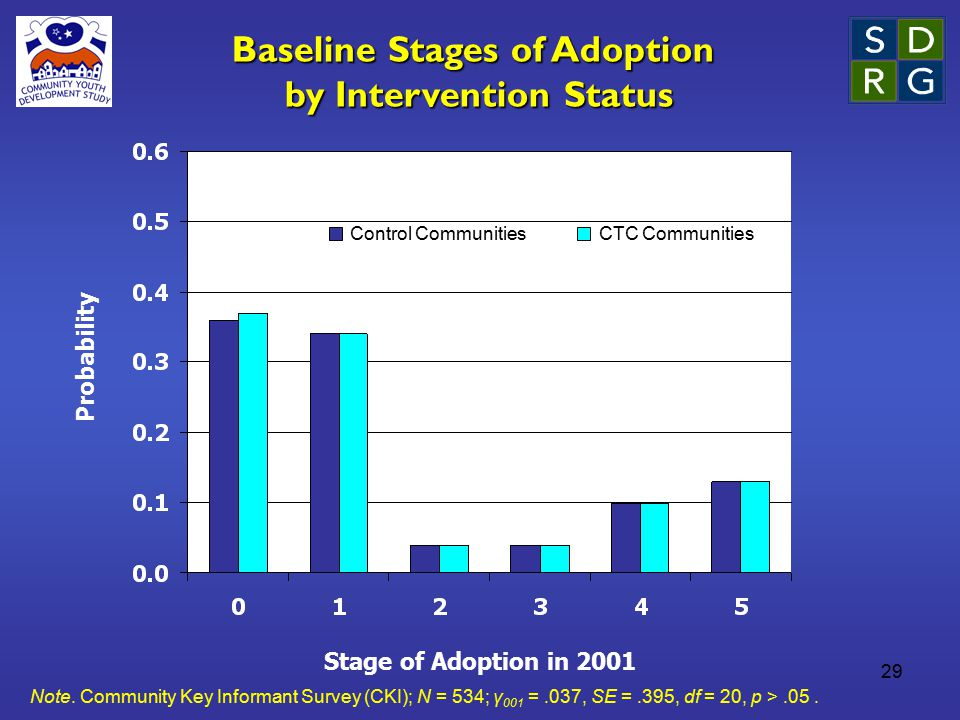 29 Stage of Adoption in 2001 Probability Baseline Stages of Adoption by Intervention Status Control CommunitiesCTC Communities Note. Community Key Inf