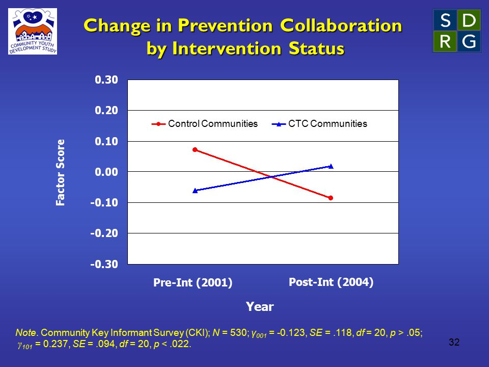 32 Change in Prevention Collaboration by Intervention Status Year Pre-Int (2001) Post-Int (2004) Factor Score Control CommunitiesCTC Communities Note.
