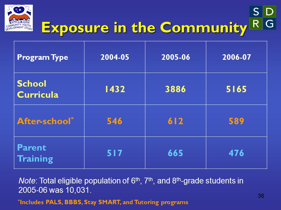36 Exposure in the Community Program Type2004-052005-062006-07 School Curricula 143238865165 After-school * 546612589 Parent Training 517665476 * Incl