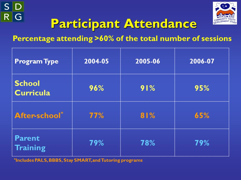 Participant Attendance Program Type2004-052005-062006-07 School Curricula 96%91%95% After-school * 77%81%65% Parent Training 79%78%79% * Includes PALS, BBBS, Stay SMART, and Tutoring programs Percentage attending >60% of the total number of sessions