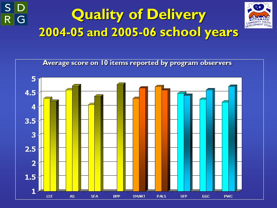 Quality of Delivery 2004-05 and 2005-06 school years Average score on 10 items reported by program observers