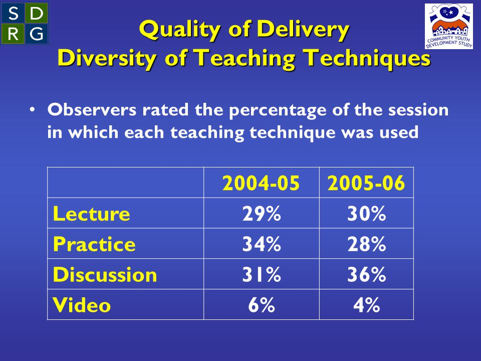 Quality of Delivery Diversity of Teaching Techniques Observers rated the percentage of the session in which each teaching technique was used 2004-052005-06 Lecture29%30% Practice34%28% Discussion31%36% Video6%4%