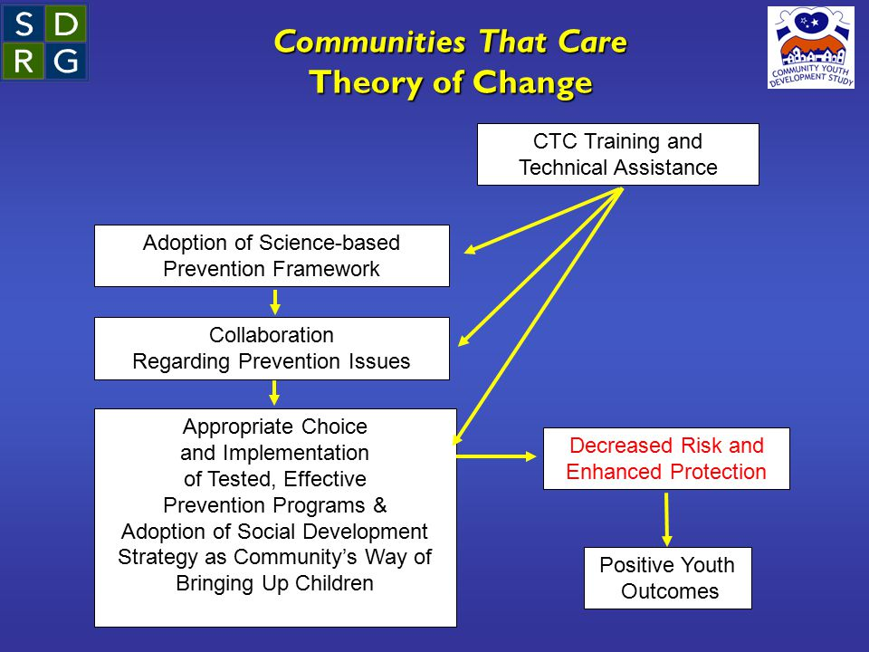 Communities That Care Theory of Change Adoption of Science-based Prevention Framework Collaboration Regarding Prevention Issues Appropriate Choice and Implementation of Tested, Effective Prevention Programs & Adoption of Social Development Strategy as Community's Way of Bringing Up Children Positive Youth Outcomes Decreased Risk and Enhanced Protection CTC Training and Technical Assistance