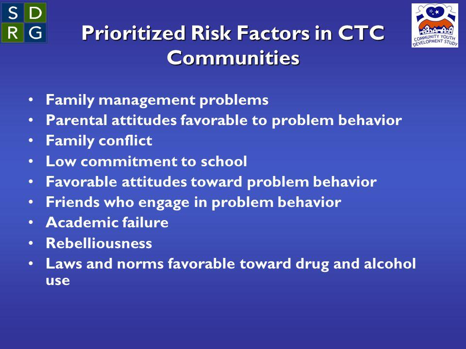 Prioritized Risk Factors in CTC Communities Family management problems Parental attitudes favorable to problem behavior Family conflict Low commitment