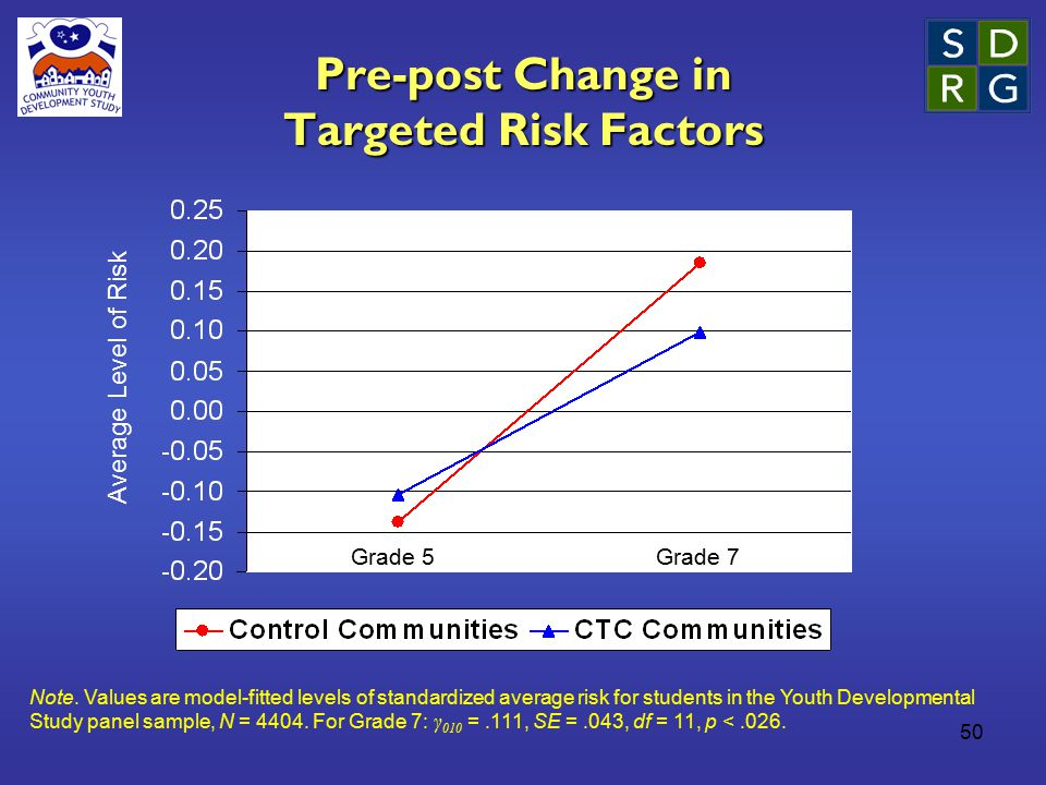 50 Pre-post Change in Targeted Risk Factors Average Level of Risk Note. Values are model-fitted levels of standardized average risk for students in th