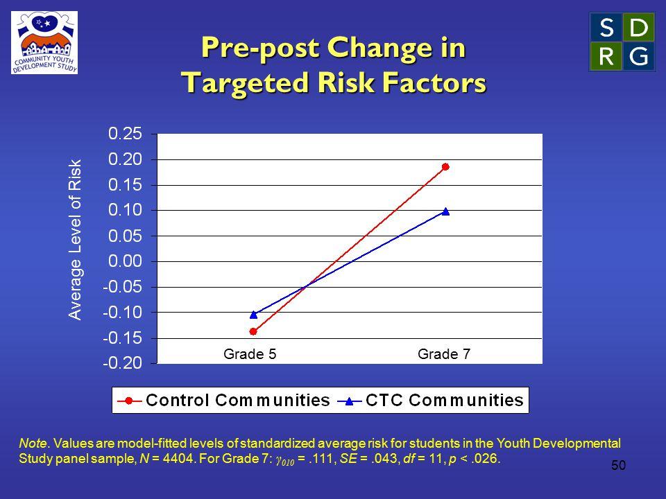 50 Pre-post Change in Targeted Risk Factors Average Level of Risk Note.