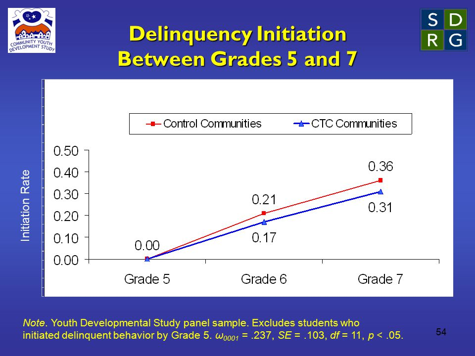 54 Delinquency Initiation Between Grades 5 and 7 Note. Youth Developmental Study panel sample. Excludes students who initiated delinquent behavior by