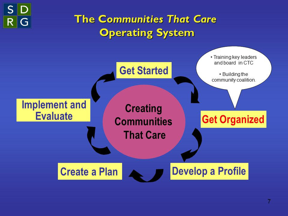 7 The Communities That Care Operating System Creating Communities That Care Get Started Get Organized Develop a Profile Create a Plan Implement and Evaluate Training key leaders and board in CTC Building the community coalition.