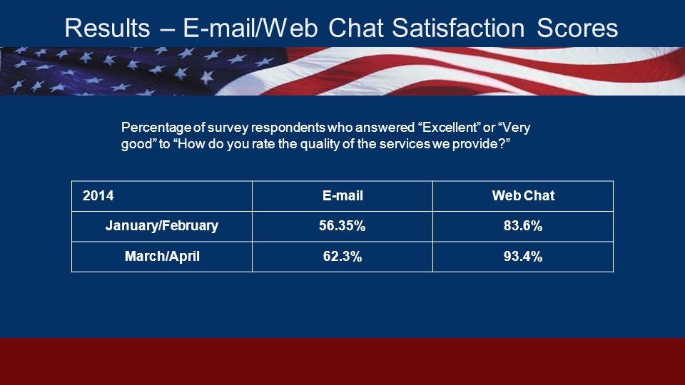 Results – E-mail/Web Chat Satisfaction Scores 2014E-mailWeb Chat January/February56.35%83.6% March/April62.3%93.4% Percentage of survey respondents who answered Excellent or Very good to How do you rate the quality of the services we provide