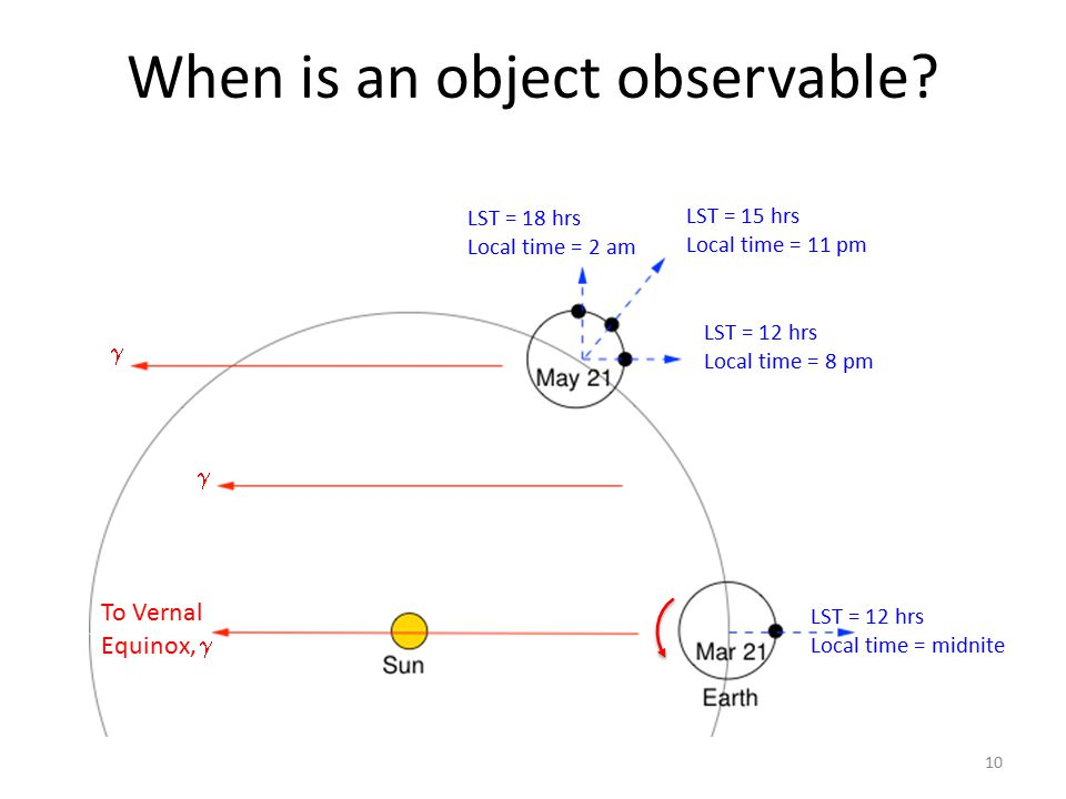 When is an object observable? 10 To Vernal Equinox,    LST = 12 hrs Local time = midnite LST = 12 hrs Local time = 8 pm LST = 15 hrs Local time = 1