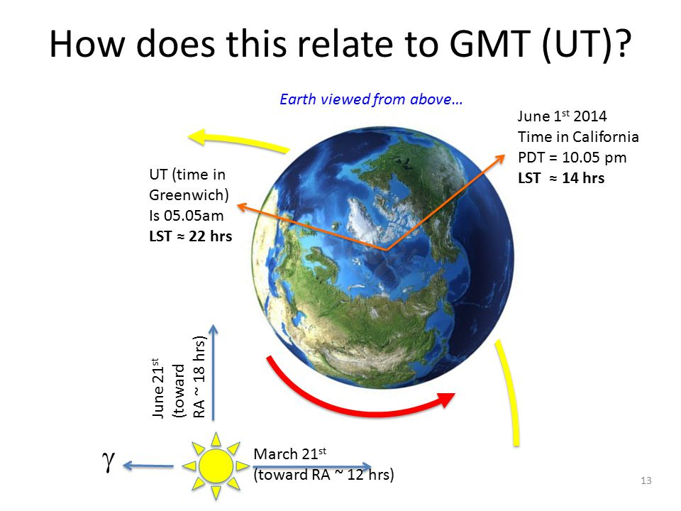 How does this relate to GMT (UT)? 13 Earth viewed from above… June 1 st 2014 Time in California PDT = 10.05 pm LST ≈ 14 hrs UT (time in Greenwich) Is