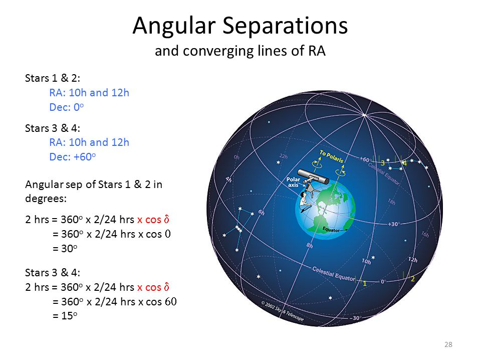 Angular Separations and converging lines of RA Stars 1 & 2: RA: 10h and 12h Dec: 0 o Stars 3 & 4: RA: 10h and 12h Dec: +60 o Angular sep of Stars 1 &