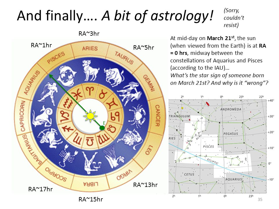 And finally…. A bit of astrology! 35 RA~15hr RA~13hr RA~5hr RA~17hr RA~1hr RA~3hr At mid-day on March 21 st, the sun (when viewed from the Earth) is a