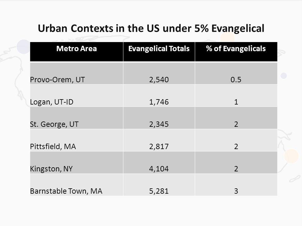 Urban Contexts in the US under 5% Evangelical Metro AreaEvangelical Totals% of Evangelicals Provo-Orem, UT2,5400.5 Logan, UT-ID1,7461 St.