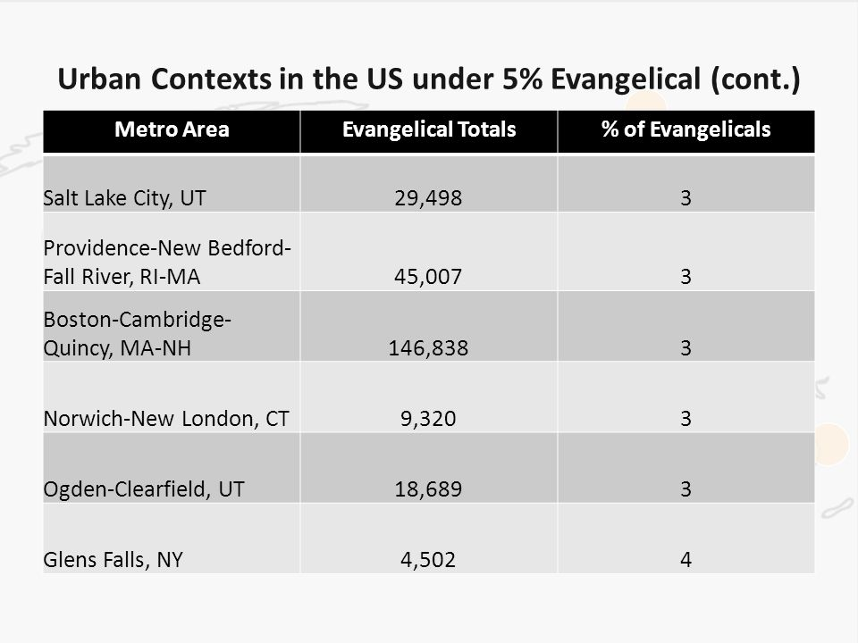 Urban Contexts in the US under 5% Evangelical (cont.) Metro AreaEvangelical Totals% of Evangelicals Salt Lake City, UT29,4983 Providence-New Bedford- Fall River, RI-MA45,0073 Boston-Cambridge- Quincy, MA-NH146,8383 Norwich-New London, CT9,3203 Ogden-Clearfield, UT18,6893 Glens Falls, NY4,5024