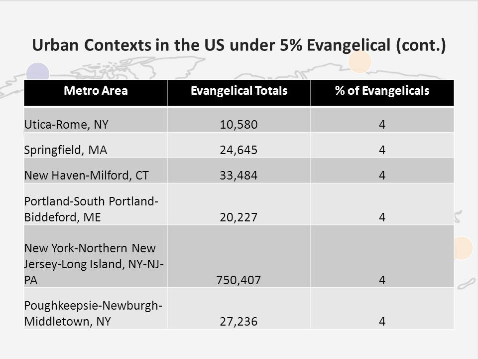 Urban Contexts in the US under 5% Evangelical (cont.) Metro AreaEvangelical Totals% of Evangelicals Utica-Rome, NY10,5804 Springfield, MA24,6454 New Haven-Milford, CT33,4844 Portland-South Portland- Biddeford, ME20,2274 New York-Northern New Jersey-Long Island, NY-NJ- PA 750,4074 Poughkeepsie-Newburgh- Middletown, NY27,2364