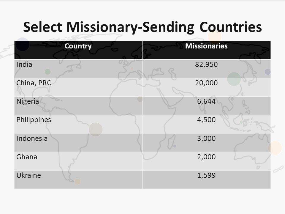 Select Missionary-Sending Countries CountryMissionaries India82,950 China, PRC20,000 Nigeria6,644 Philippines4,500 Indonesia3,000 Ghana2,000 Ukraine1,599