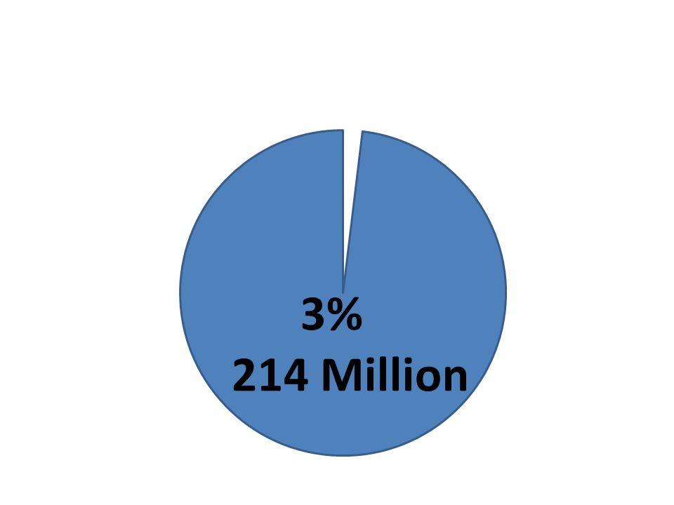 3% 214 Million