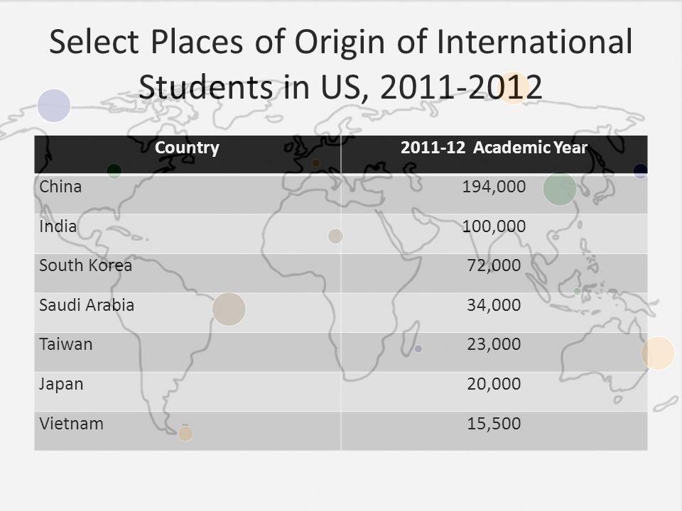 Select Places of Origin of International Students in US, 2011-2012 Country2011-12 Academic Year China194,000 India100,000 South Korea72,000 Saudi Arabia34,000 Taiwan23,000 Japan20,000 Vietnam15,500