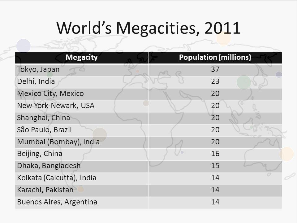 World's Megacities, 2011 MegacityPopulation (millions) Tokyo, Japan37 Delhi, India23 Mexico City, Mexico20 New York-Newark, USA20 Shanghai, China20 São Paulo, Brazil20 Mumbai (Bombay), India20 Beijing, China16 Dhaka, Bangladesh15 Kolkata (Calcutta), India14 Karachi, Pakistan14 Buenos Aires, Argentina14