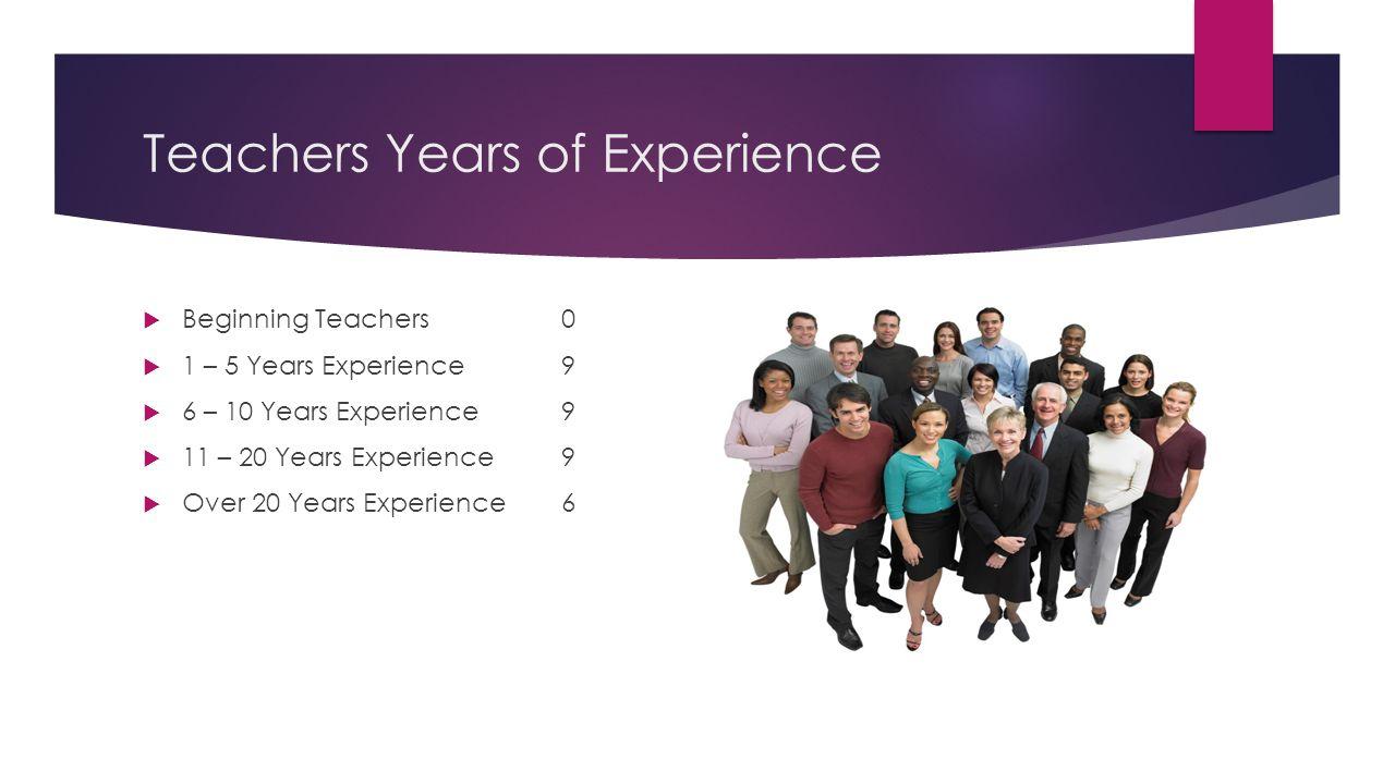 Teachers Years of Experience  Beginning Teachers0  1 – 5 Years Experience9  6 – 10 Years Experience9  11 – 20 Years Experience9  Over 20 Years Experience6