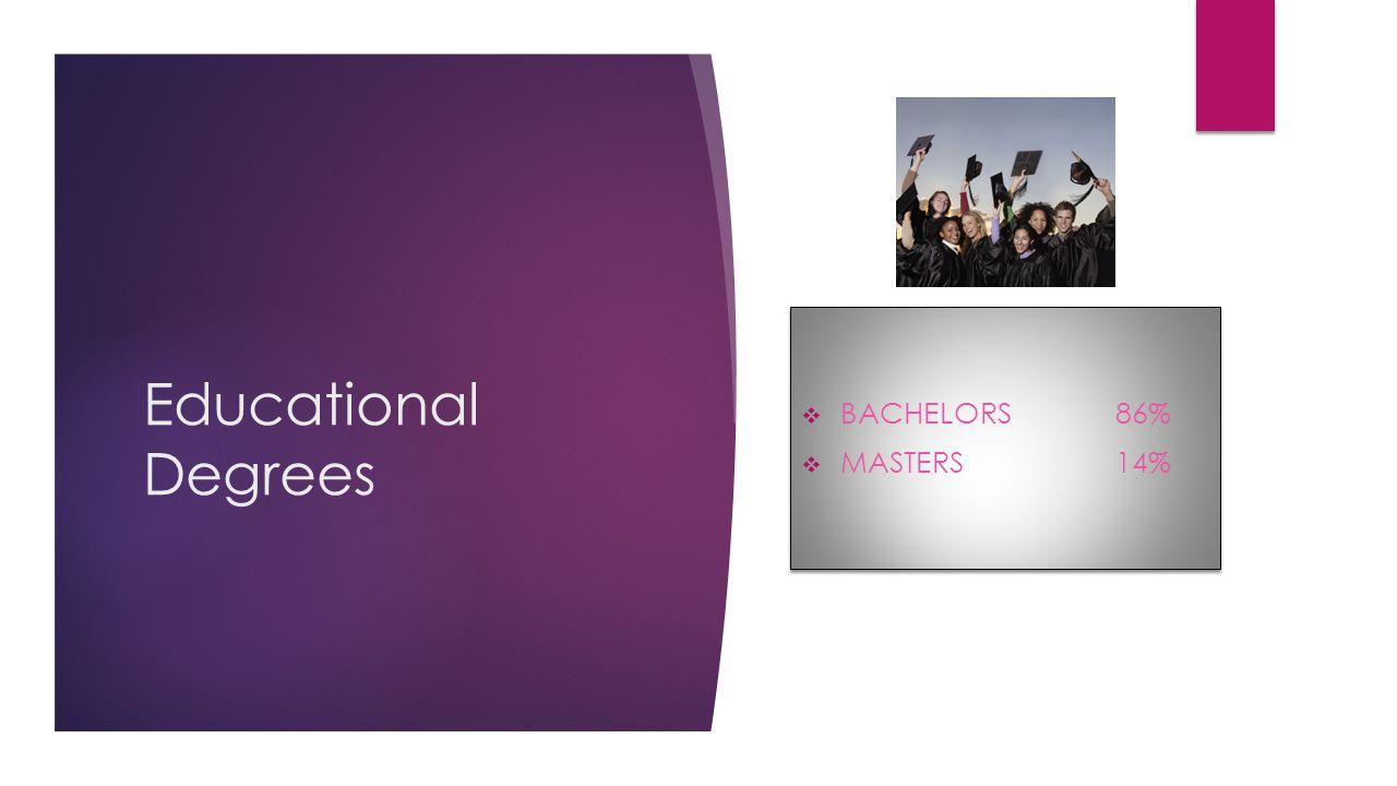 Educational Degrees  BACHELORS86%  MASTERS14%  BACHELORS86%  MASTERS14%